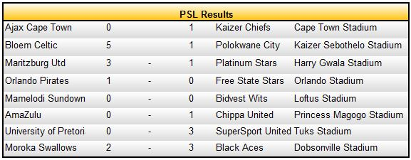 psl results