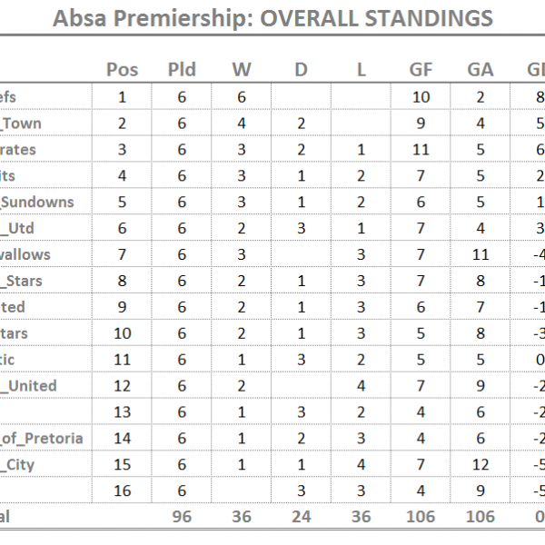 PSL Results Round-Up