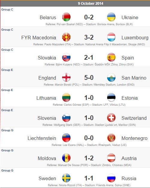 Euro 16 Results