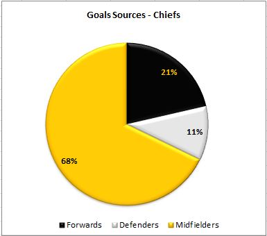 chiefsgoals
