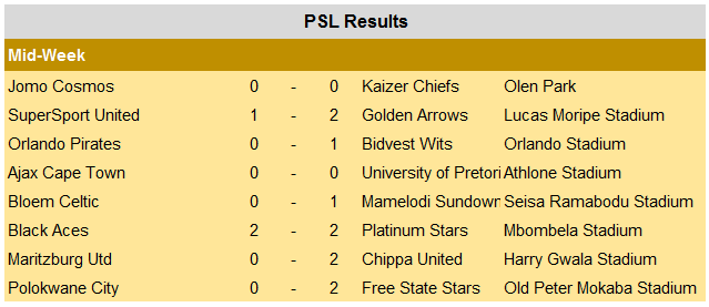 PSL Results: Latest PSL Results & Standings
