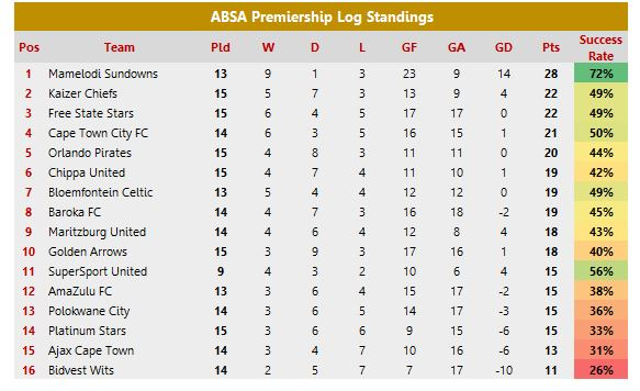 PSL Results: Full PSL Weekend Results & Log Standings
